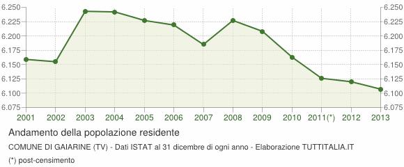 grafico-andamento-popolazione-gaiarine