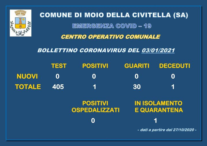 Gruppo Consiliare dati Covid19
